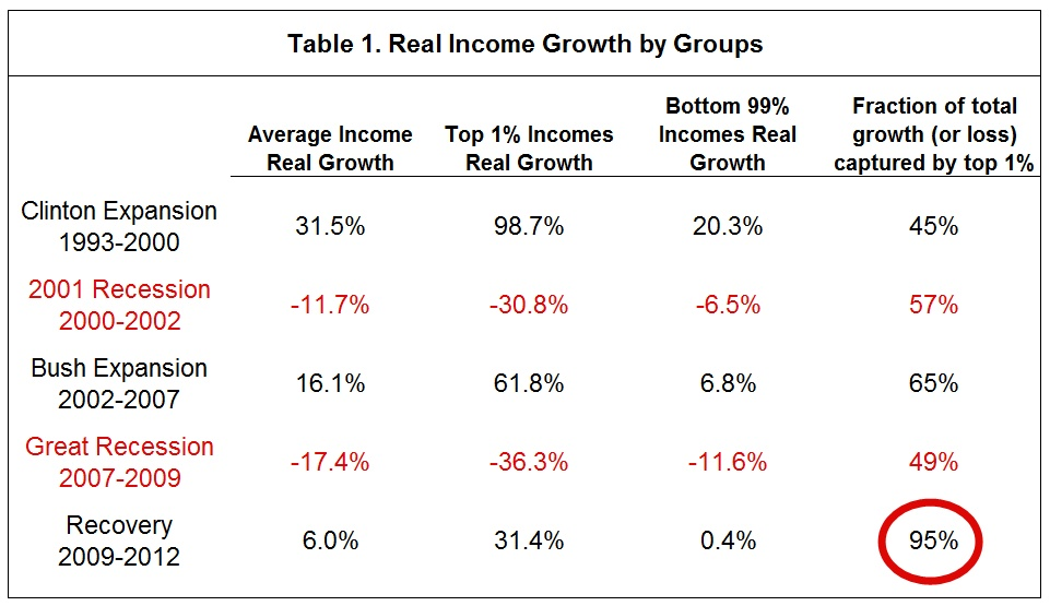 Post trickle down
