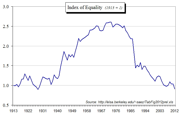 index of equality
