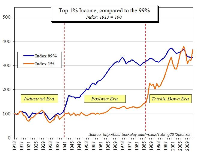 Inequality indexed incomes